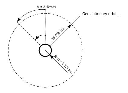 NetUP Blog – Receiving satellite signal  Common pitfalls